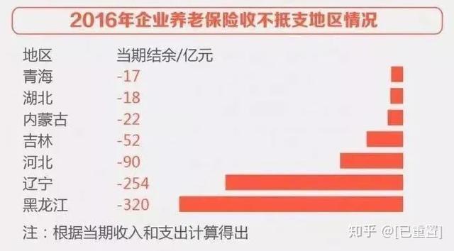 黑龙江亏空298亿!各省养老金最高差70倍!谁来为东北养老?