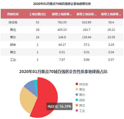 2020年1月百强房企拿地开工建面排行榜