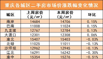 重庆各城区二手房涨跌幅变化情况.png