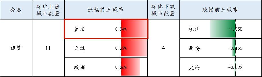2020年第7周租金均价上涨下跌排名前3_副本.png
