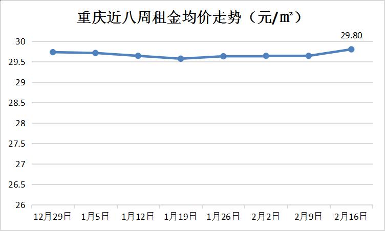 重庆近八周租金均价走势.png