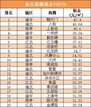 重庆商圈租金前20.png