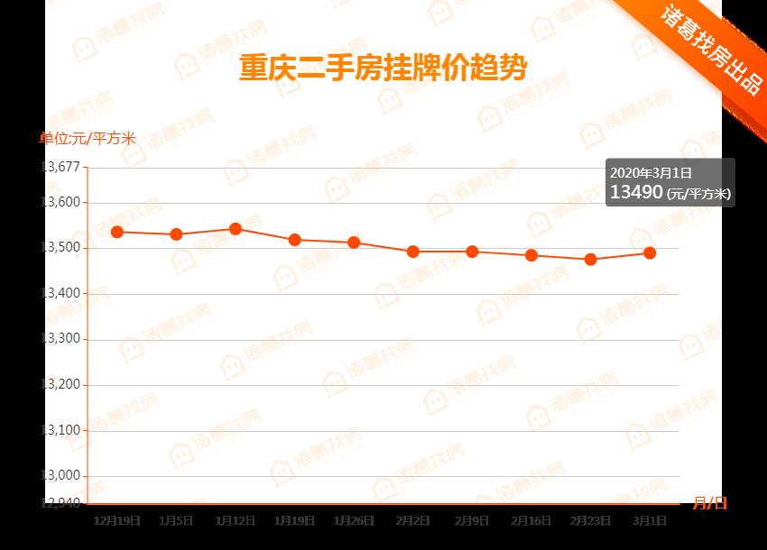 重庆二手房市场价趋势.png