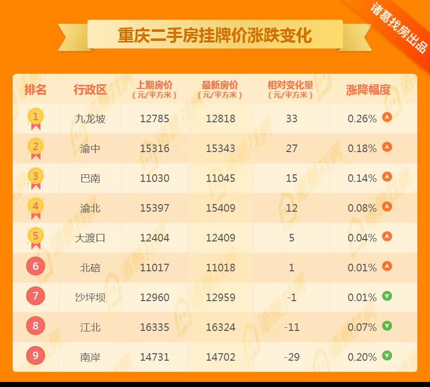 重庆二手房市场价涨跌幅变化情况.png