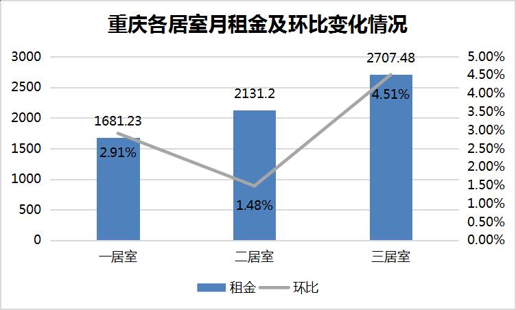 重庆各居室月租金及环比变化情况.png