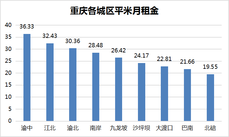 重庆各城区平米月租金.png