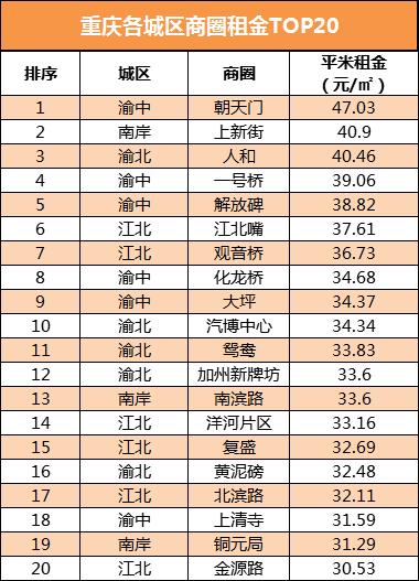 重庆各城区商圈租金前20.png