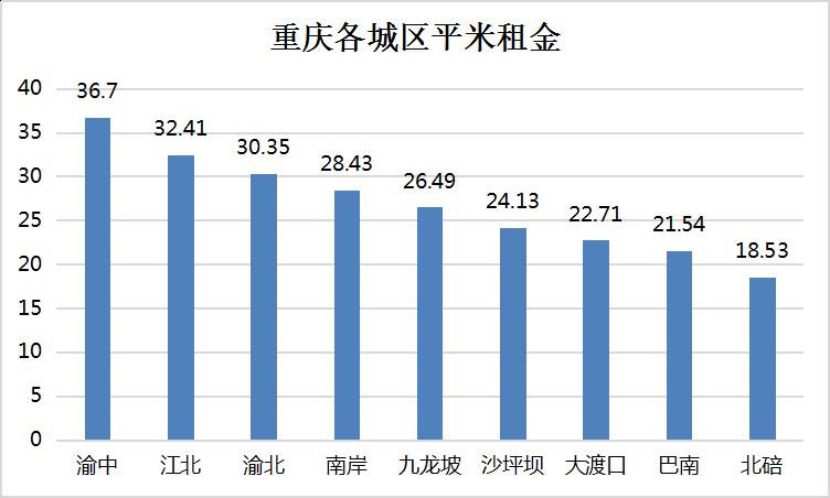 重庆各城区租金均价.png