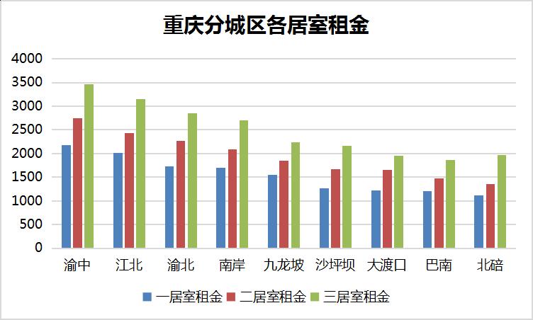 重庆分城区各居室租金.png