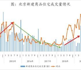 """北京""""317新政""""满三年,市场回归理性平稳运行"""