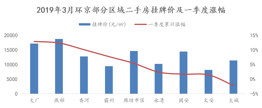 2019年3月北京及环京部分区域二手房挂牌房源分居室总价情况(万元)