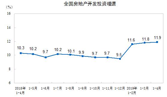全国房地产开发投资增速.png