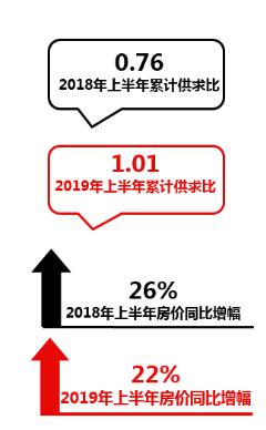 2019烟台房地产半年报市场篇:市场供需趋于平衡 成交均价同比上涨22%