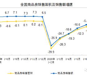 火热东部带动7月房地产市场延续强势恢复!