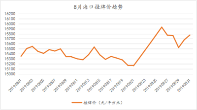 """8月二手房均价及土地成交双双下跌 海口楼市或蓄力""""金九银十""""?"""