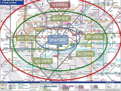 伦敦和北京一样,整个城市也是环状分布。一区相当于北京的二环以内,平均房价大概是97万英镑起(约848万人民币)。也就是得要八百万左右,才能在伦敦一区买一个当地一般水平的公寓。每往外一圈,房价就降一档。