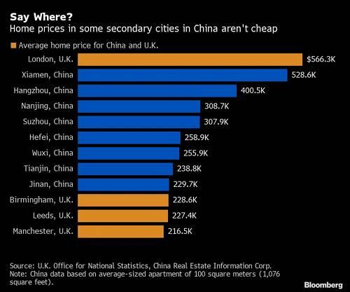 真是不比不知道,一比吓一跳。堂堂大英帝国,房价居然还不如中国的二线城市,这才是真正的价格洼地啊!