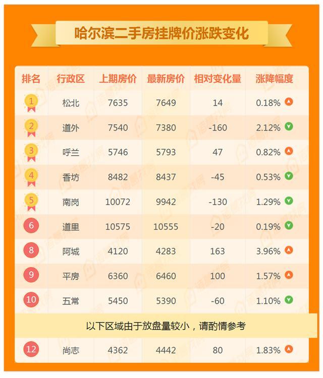 哈尔滨二手房周报:挂牌均价升至9382元/平!南岗道外降幅明显!