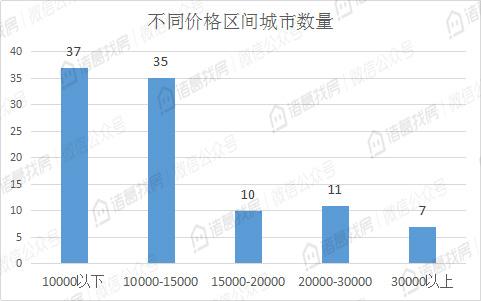 100个重点城市8月二手房挂牌均价14935元/平米,环比上涨城市近八成