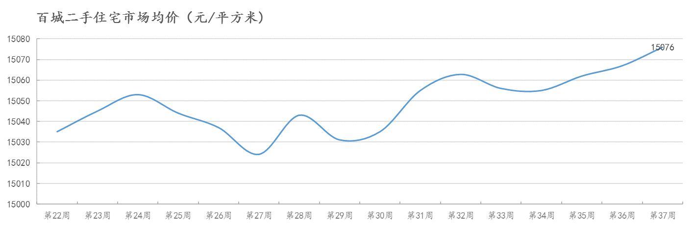 第37周西安二手住宅市场价15623元/㎡,全国百城排名第29名