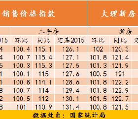 70城房价指数显示:现阶段昆明房价上涨势头弱于去年同期