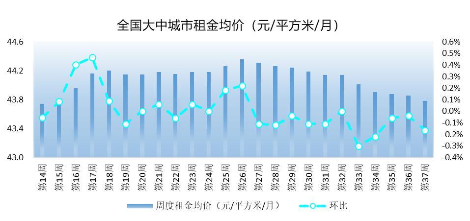 第37周西安租金均价27.34元/平方米/月,环比微涨0.04%