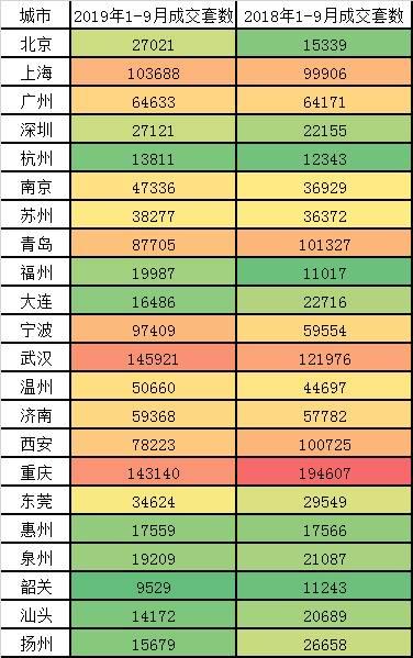 1-9月热点一二线城市的新建住宅成交量因为小阳春出现轻微的上行,22个热点城市合计住宅签约113.1万套,相比2018年同期的112万套轻微上涨了2.8%。22个城市里前9个月有13个城市同比上涨,其中北京前9个月签约住宅2.7万套因为限竞房供应的增加,相比2018年同期的1.5万套上涨了76%。但整体看,2018年的金九银十与2019年的市场基本平稳,特别是2019年春节后的小阳春因为后续各种政策加码影响下,市场在三季度出现了逐渐退烧。