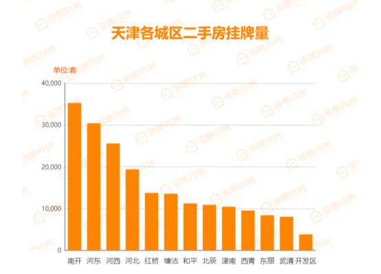 天津2019年第40周各城区二手房挂牌量.png