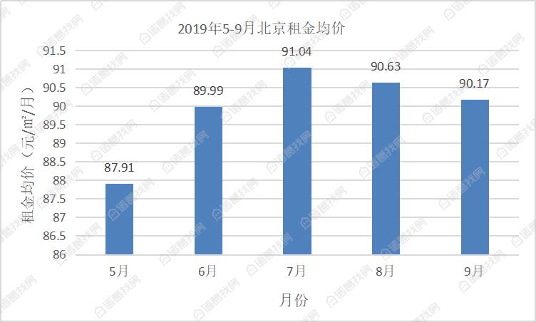 北京近5个月来的租金.jpg