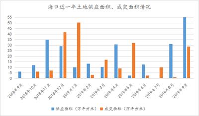 """39.47亿!海口土地市场""""金九""""收官,成交面积环比上涨313.03%"""