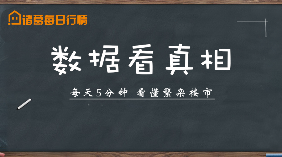 诸葛日报 | 10月14日南京新房成交15套,认购246套。