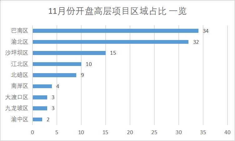11月份高层项目区域占比一览.png