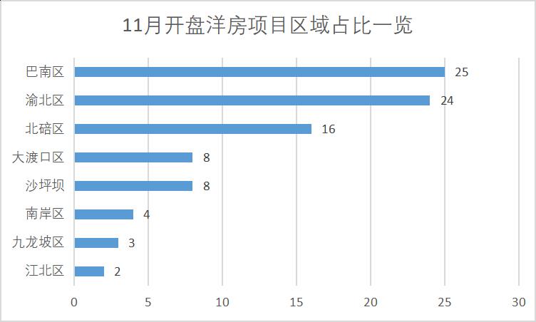 11月份洋房项目区域占比一览.png