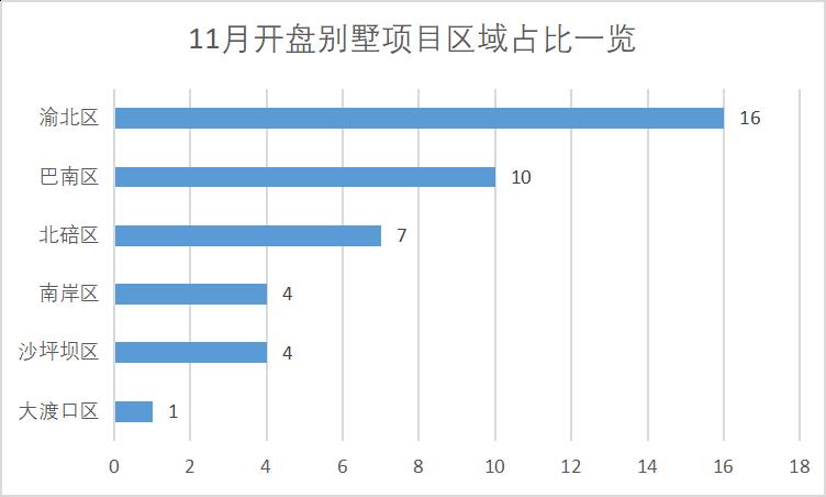 11月份别墅项目区域占比一览.png