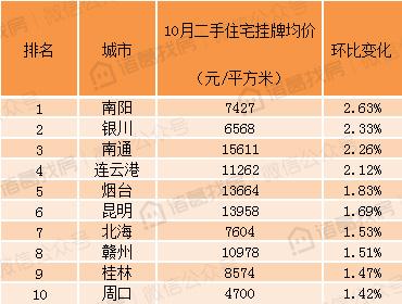 100个重点城市10月二手住宅挂牌均价15314元/平方米,连续两月下跌,但城市房价走势分化严重
