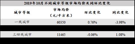 10月不同等级城市均价及同环比变化情况.png