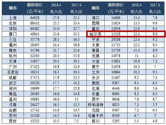 相比哈尔滨的工资水平,哈尔滨的房价高吗?网友:光靠工资买不起