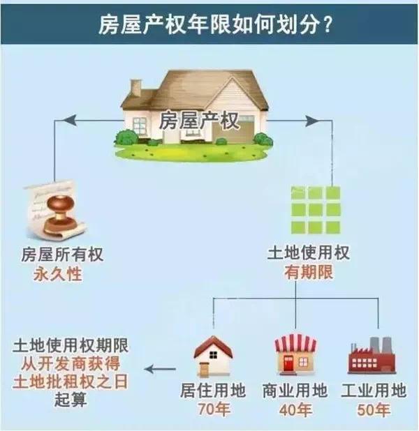 成都房产:房屋产权到期之后怎么办?