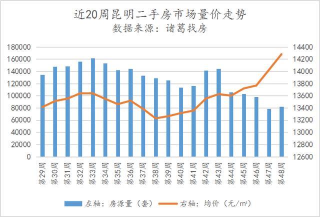 11月份最后一周昆明二手房市场升温明显