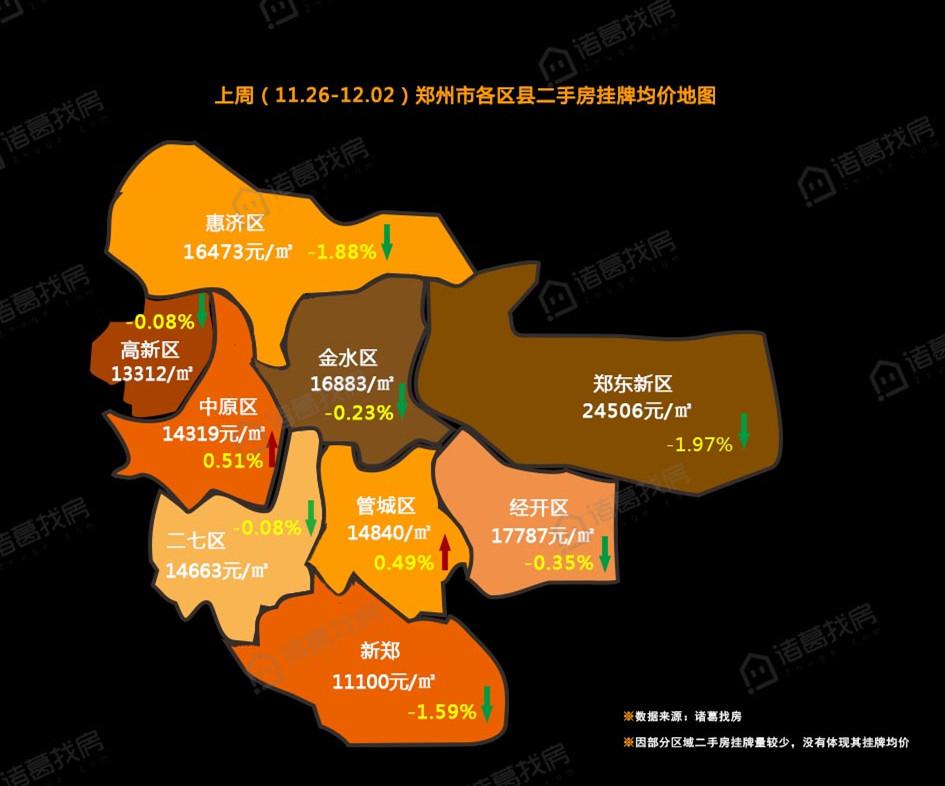 连连下跌!一张图看懂郑州各区县二手房挂牌均价