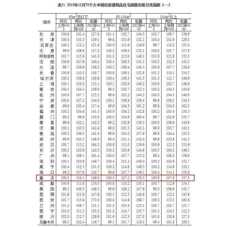 11月70个大中城市新建商品住宅销售价格分类指数.png