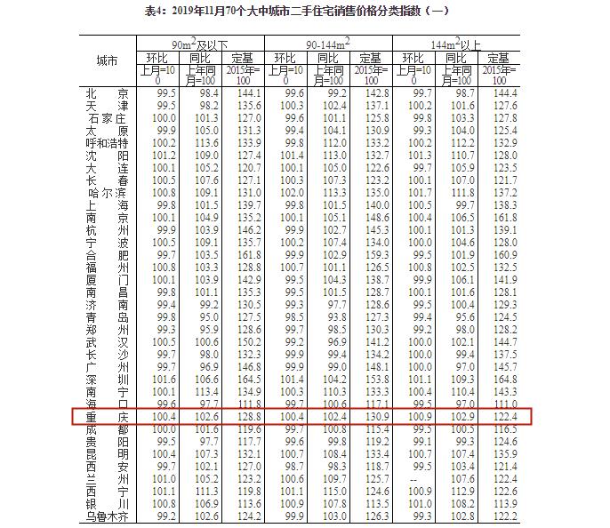 11月70个大中城市二手住宅销售价格分类指数.png