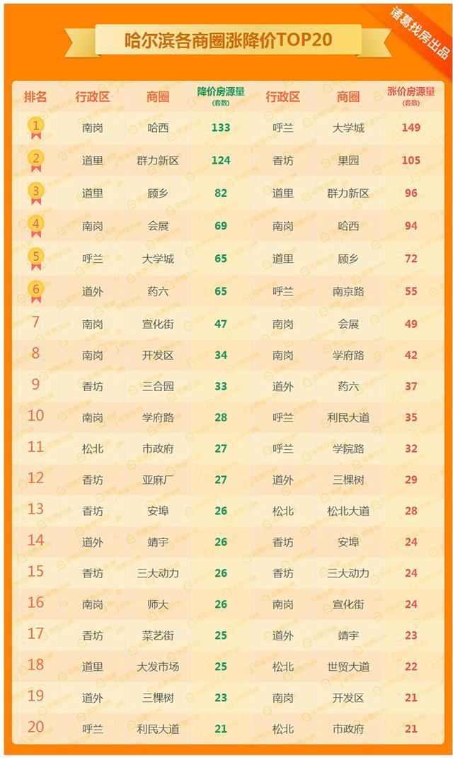 周报:新房供应吃紧!哈尔滨二手房挂牌均价9521元/㎡ 连跌四周!