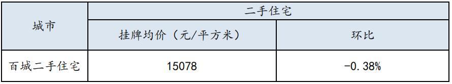 第50周百城二手住宅挂牌均价为15078元/㎡  石家庄连降4周渐趋平稳