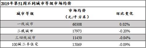第51周不同等级城市市场均价.jpg