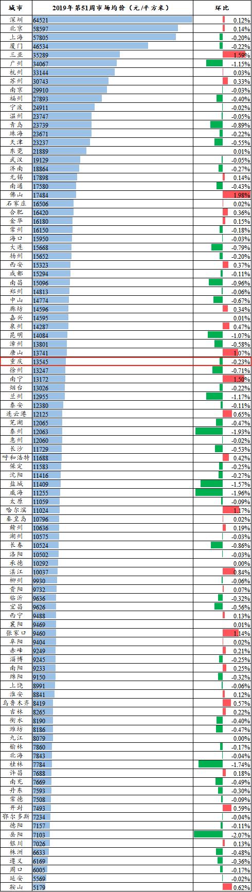 第51周市场均价1.png
