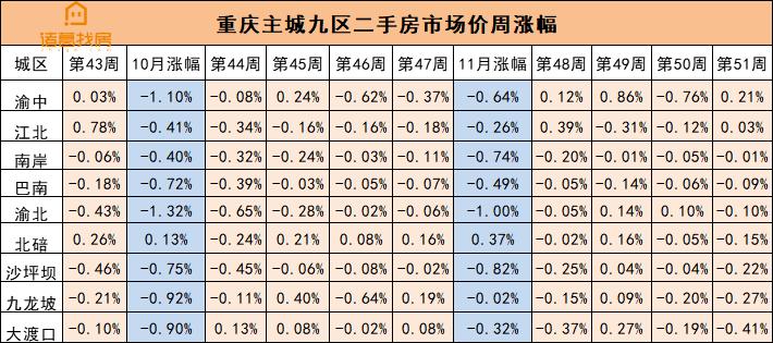重庆主城区二手房市场价周涨幅.png