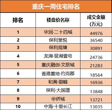 重庆一周住宅排名.png
