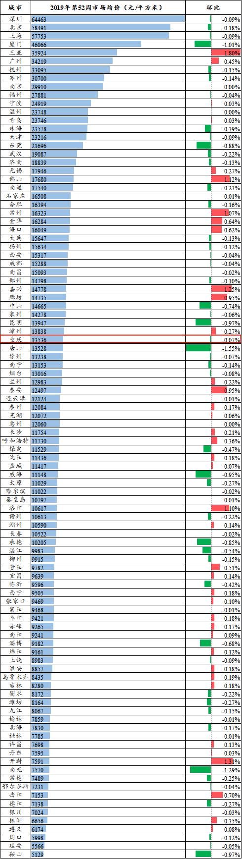 第52周市场均价_副本.png
